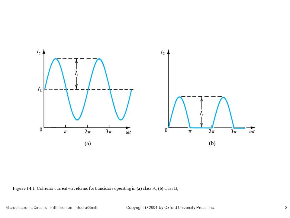 Microelectronic Circuits - Fifth Edition Sedra/Smith2 Copyright 2004 by Oxford University Press, Inc. Figure 14.1 Collector current waveforms for tran