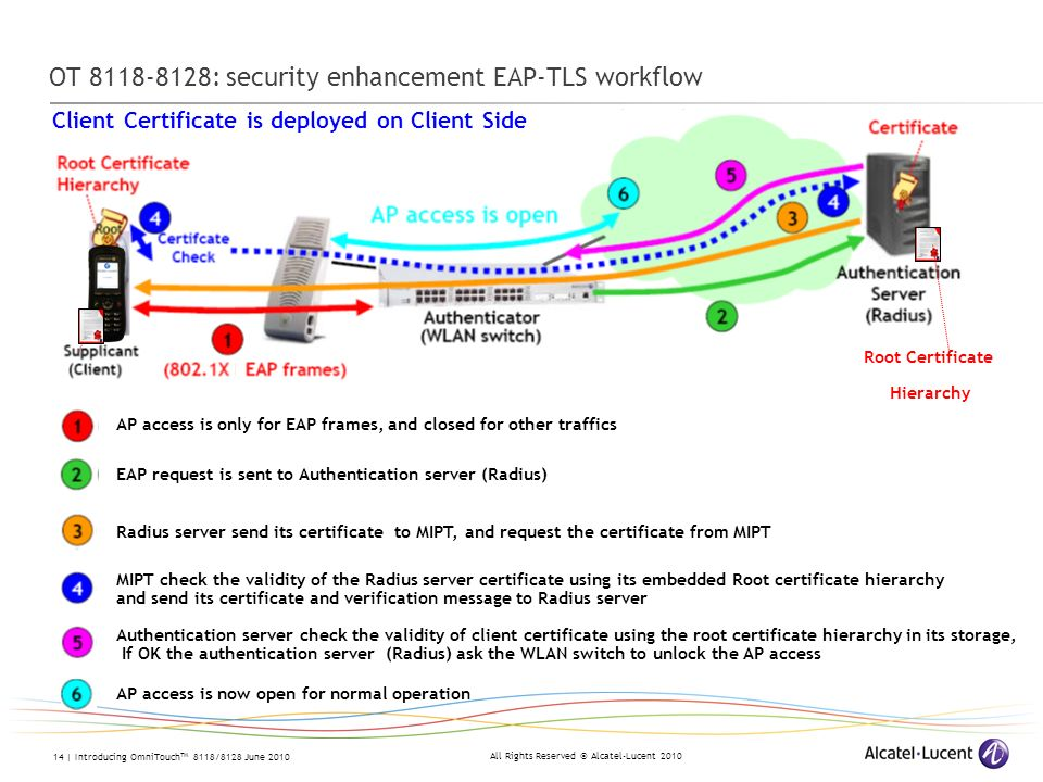 All Rights Reserved © Alcatel-Lucent 2010 14 | Introducing OmniTouch TM 8118/8128 June 2010 OT 8118-8128: security enhancement EAP-TLS workflow AP acc