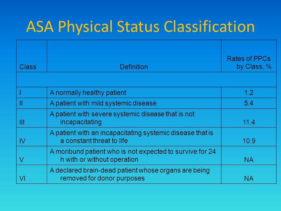 ClassDefinition Rates of PPCs by Class, % IA normally healthy patient1.2 IIA patient with mild systemic disease5.4 III A patient with severe systemic disease that is not incapacitating11.4 IV A patient with an incapacitating systemic disease that is a constant threat to life10.9 V A moribund patient who is not expected to survive for 24 h with or without operationNA VI A declared brain-dead patient whose organs are being removed for donor purposesNA ASA Physical Status Classification