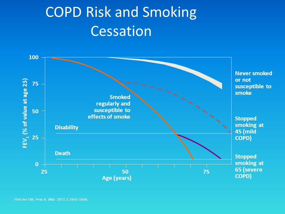 Fletcher CM, Peto R. BMJ. 1977;1:1645-1648. Smoked regularly and susceptible to effects of smoke Never smoked or not susceptible to smoke Stopped smok