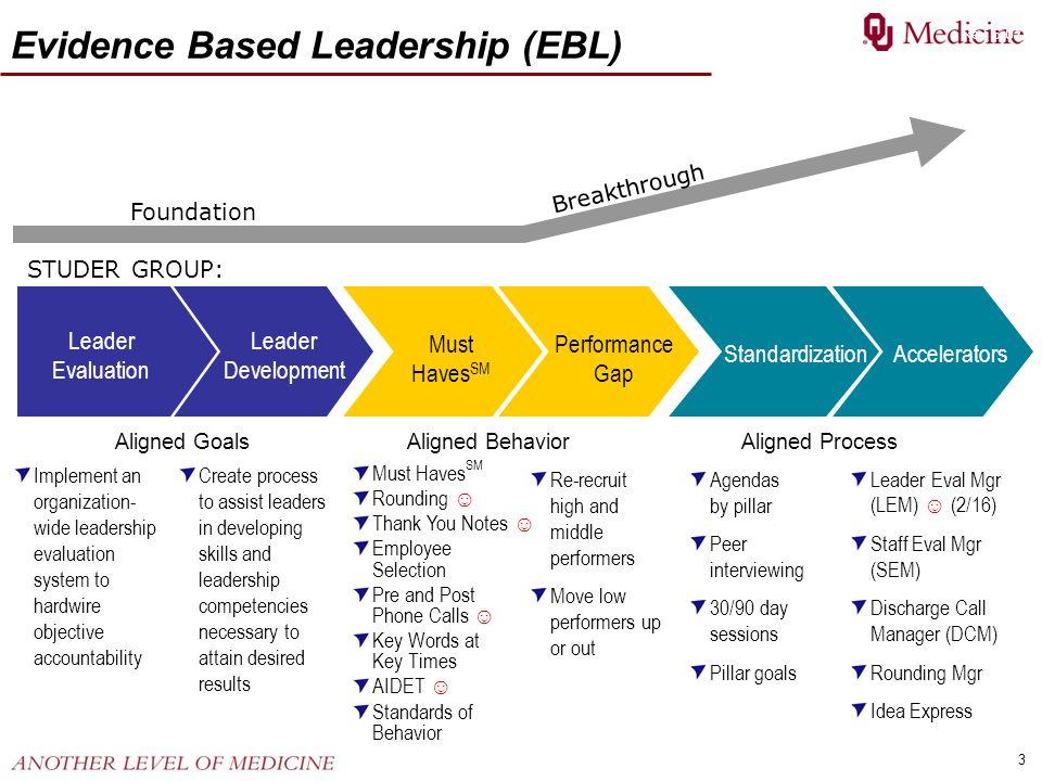 3 Evidence Based Leadership (EBL) StandardizationAccelerators Must Haves SM Performance Gap Leader Evaluation Leader Development Foundation Breakthrou