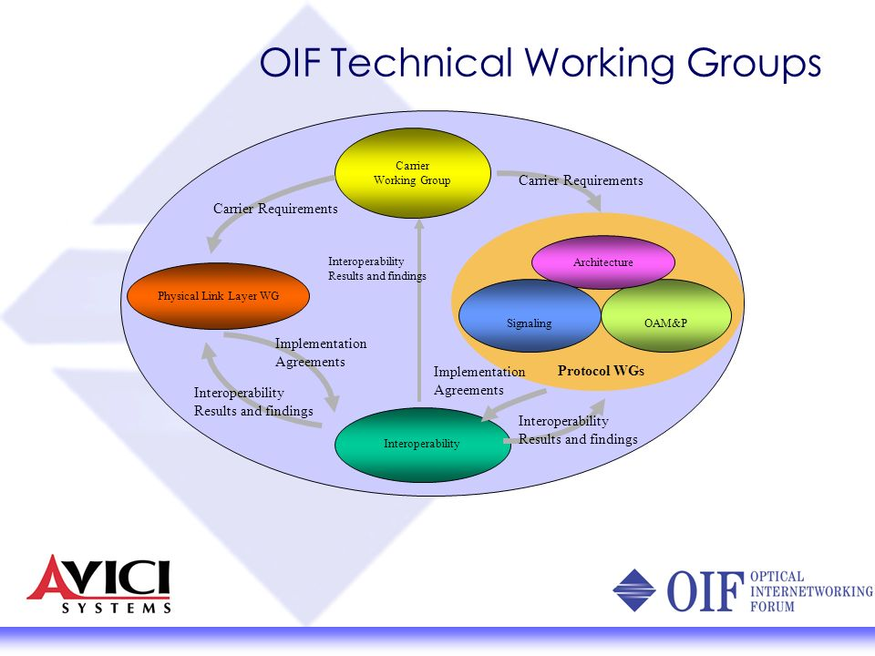 OIF Technical Working Groups Carrier Working Group Physical Link Layer WG OAM&P Interoperability Architecture Signaling Carrier Requirements Protocol WGs Implementation Agreements Implementation Agreements Interoperability Results and findings Interoperability Results and findings Carrier Requirements Interoperability Results and findings