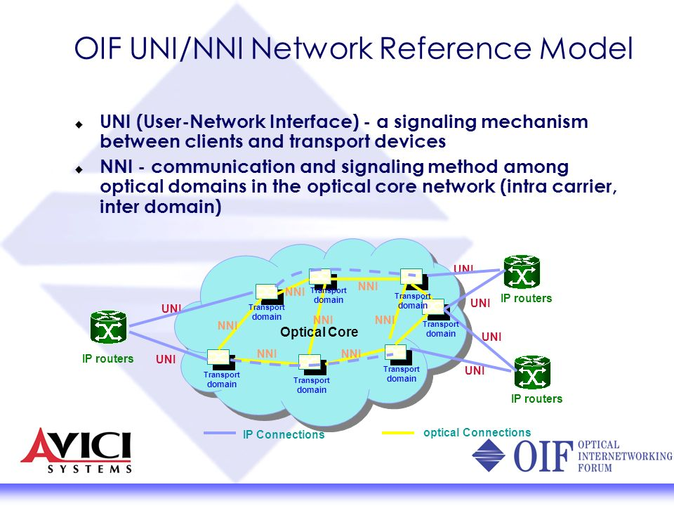 UNI (User-Network Interface) - a signaling mechanism between clients and transport devices NNI - communication and signaling method among optical doma