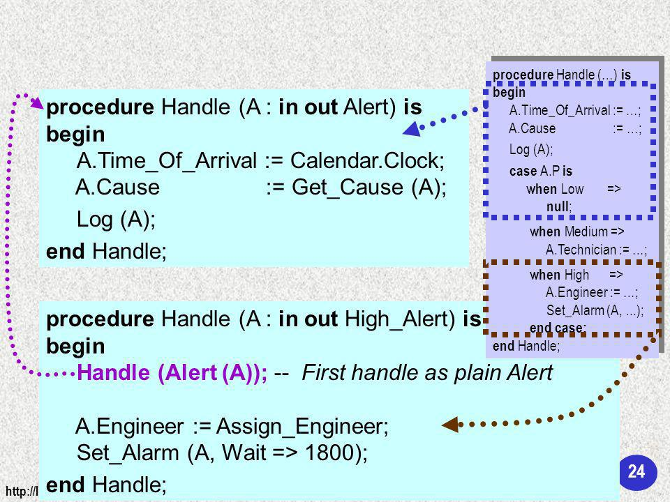 24 http://libre.adacore.com © AdaCore under the GNU Free Documentation License procedure Handle (A : in out Alert) is begin A.Time_Of_Arrival := Calendar.Clock; A.Cause := Get_Cause (A); Log (A); end Handle; procedure Handle (A : in out High_Alert) is begin Handle (Alert (A)); -- First handle as plain Alert A.Engineer := Assign_Engineer; Set_Alarm (A, Wait => 1800); end Handle; procedure Handle (…) is begin A.Time_Of_Arrival := …; A.Cause := …; Log (A); case A.P is when Low => null ; when Medium => A.Technician := …; when High => A.Engineer := …; Set_Alarm (A,...); end case; end Handle; procedure Handle (…) is begin A.Time_Of_Arrival := …; A.Cause := …; Log (A); case A.P is when Low => null ; when Medium => A.Technician := …; when High => A.Engineer := …; Set_Alarm (A,...); end case; end Handle;