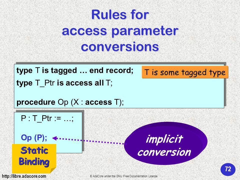 72 http://libre.adacore.com © AdaCore under the GNU Free Documentation License Rules for access parameter conversions type T is tagged … end record; type T_Ptr is access all T; procedure Op (X : access T); type T is tagged … end record; type T_Ptr is access all T; procedure Op (X : access T); P : T_Ptr := …; Op (P); P : T_Ptr := …; Op (P); T is some tagged type implicit conversion Static Binding Binding