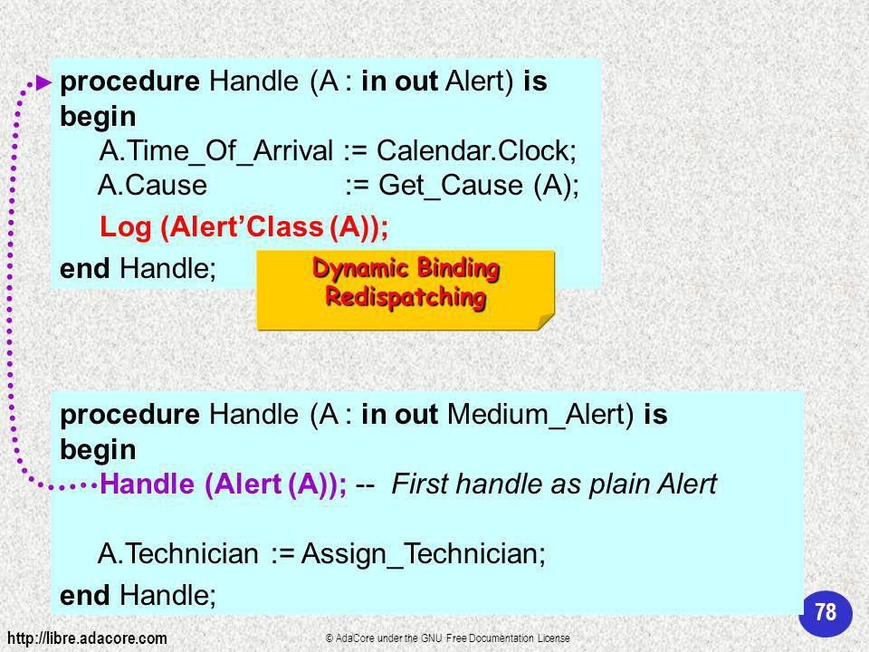 78 http://libre.adacore.com © AdaCore under the GNU Free Documentation License procedure Handle (A : in out Alert) is begin A.Time_Of_Arrival := Calendar.Clock; A.Cause := Get_Cause (A); Log (AlertClass (A)); end Handle; procedure Handle (A : in out Medium_Alert) is begin Handle (Alert (A)); -- First handle as plain Alert A.Technician := Assign_Technician; end Handle; Dynamic Binding Redispatching