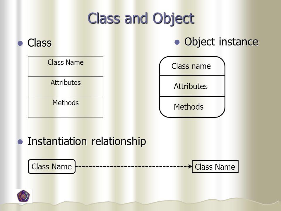 Class and Object Class Class Instantiation relationship Instantiation relationship Object instance Object instance Class Name Attributes Methods Class