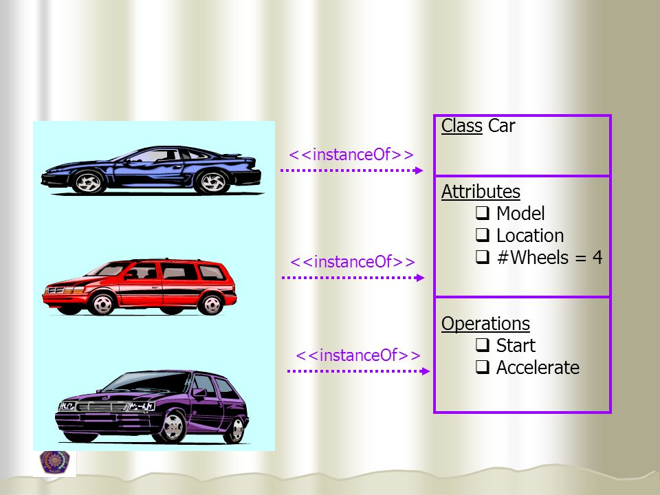 Class Car Attributes Model Location #Wheels = 4 Operations Start Accelerate >