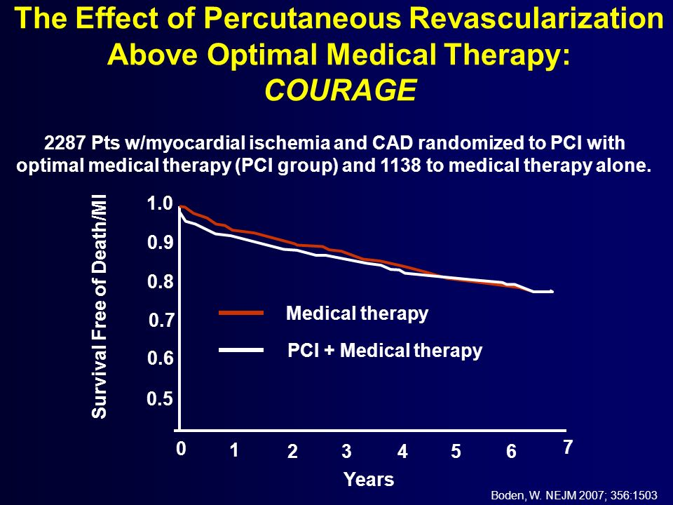 The Effect of Percutaneous Revascularization Above Optimal Medical Therapy: COURAGE 1.0 0.9 0.8 0.7 0.6 0.5 0 1 23456 7 Years Survival Free of Death/M