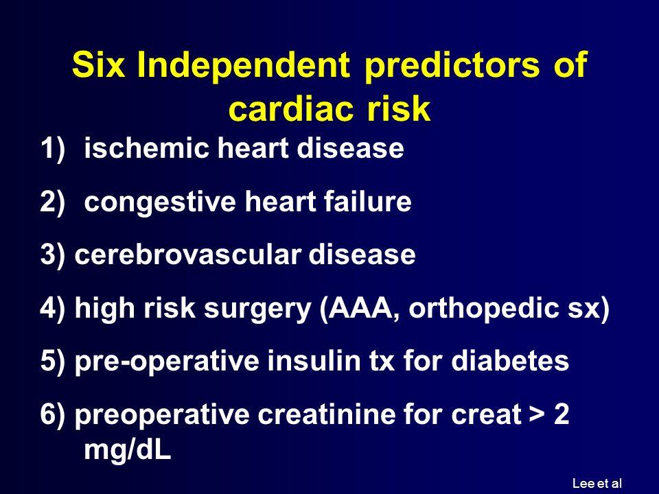 Six Independent predictors of cardiac risk 1)ischemic heart disease 2)congestive heart failure 3) cerebrovascular disease 4) high risk surgery (AAA, o