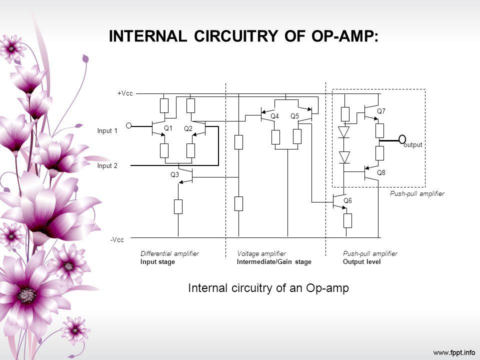 INTERNAL CIRCUITRY OF OP-AMP: Q1 Q4Q5 Q7 Q8 Q6 Q2 Q3 +Vcc Input 1 Input 2 output -Vcc Voltage amplifier Intermediate/Gain stage Differential amplifier