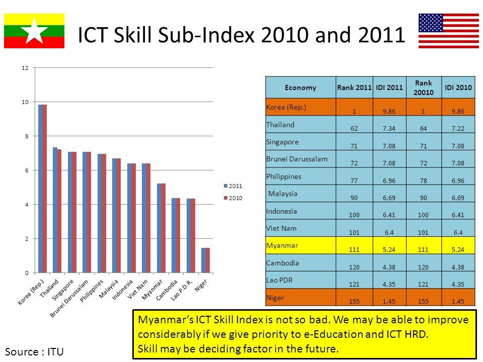 ICT Skill Sub-Index 2010 and 2011 EconomyRank 2011IDI 2011 Rank 20010 IDI 2010 Korea (Rep.) 19.861 Thailand 627.34647.22 Singapore 717.08717.08 Brunei
