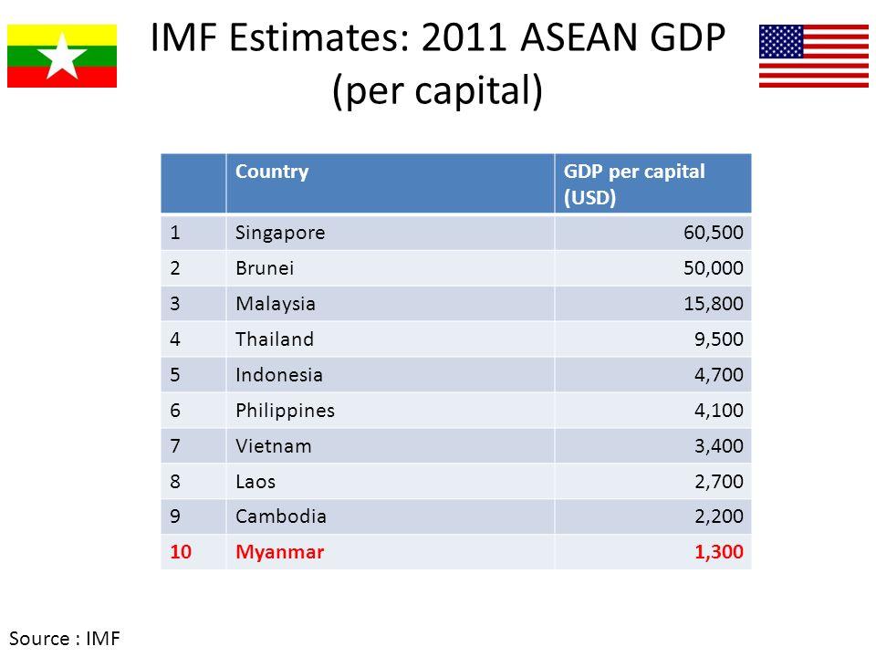IMF Estimates: 2011 ASEAN GDP (per capital) CountryGDP per capital (USD) 1Singapore60,500 2Brunei50,000 3Malaysia15,800 4Thailand9,500 5Indonesia4,700