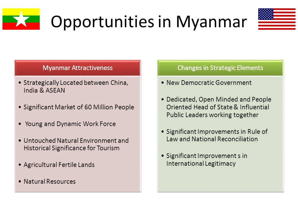 Opportunities in Myanmar Myanmar Attractiveness Strategically Located between China, India & ASEAN Significant Market of 60 Million People Young and D