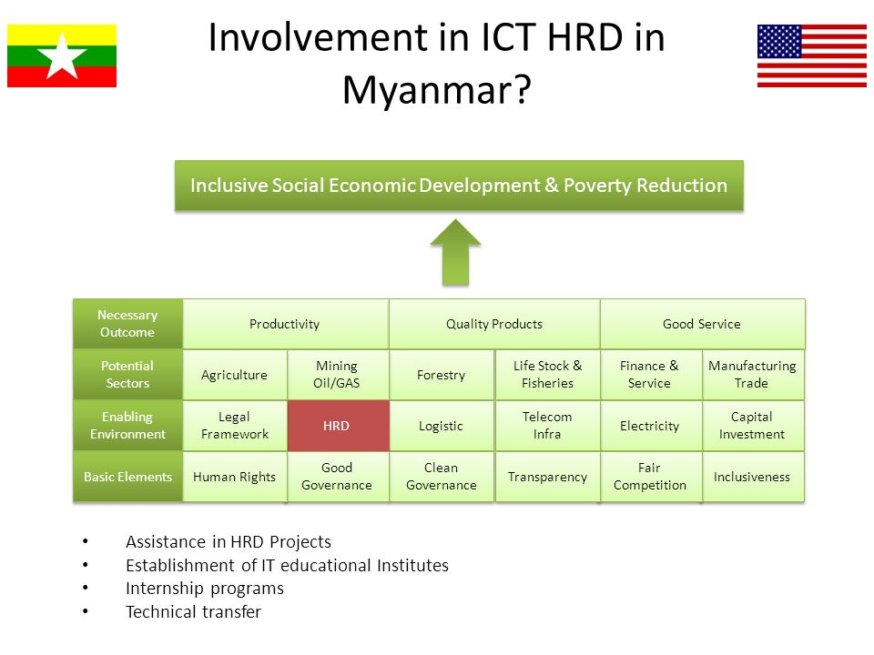 Involvement in ICT HRD in Myanmar? Assistance in HRD Projects Establishment of IT educational Institutes Internship programs Technical transfer Produc