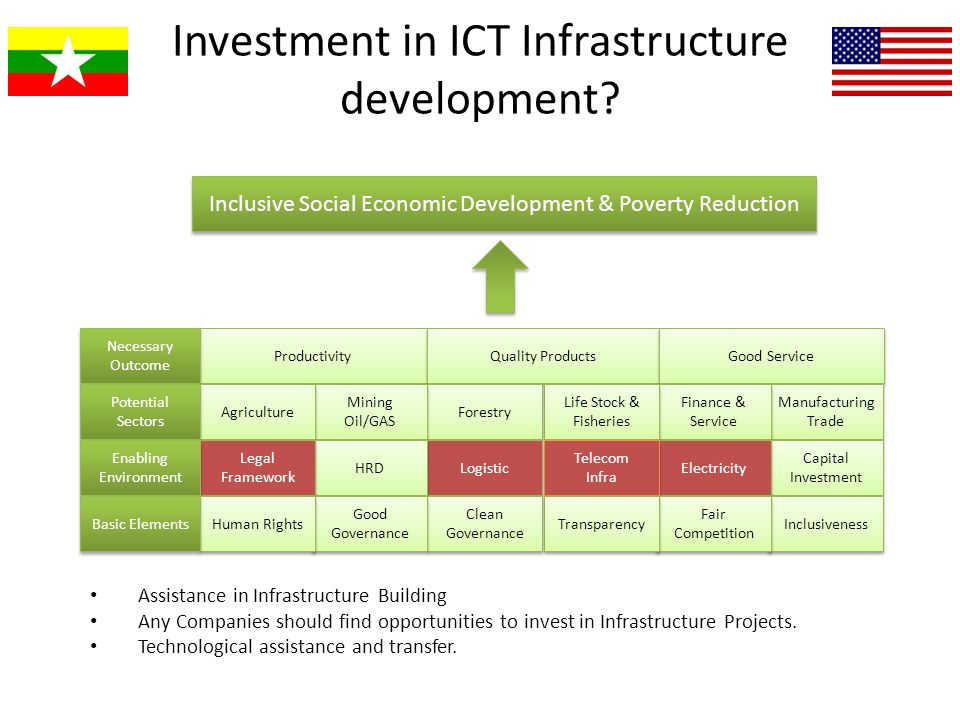 Investment in ICT Infrastructure development? Assistance in Infrastructure Building Any Companies should find opportunities to invest in Infrastructur
