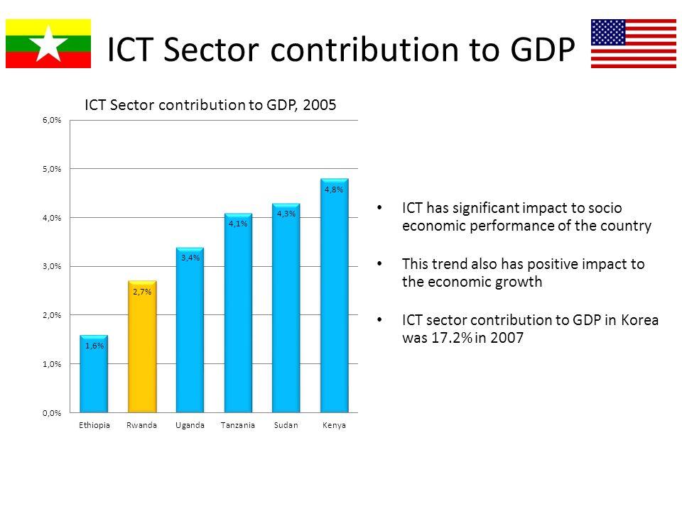 Involvement in development of economic sectors.