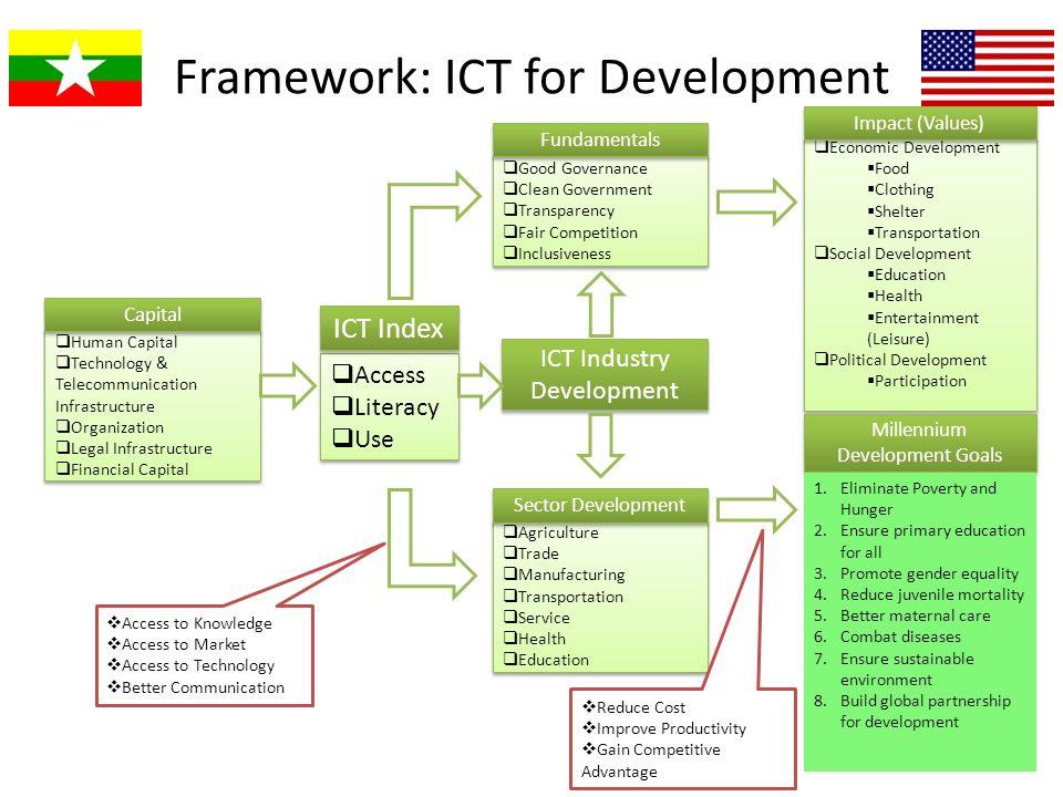 Framework: ICT for Development ICT Industry Development Human Capital Technology & Telecommunication Infrastructure Organization Legal Infrastructure