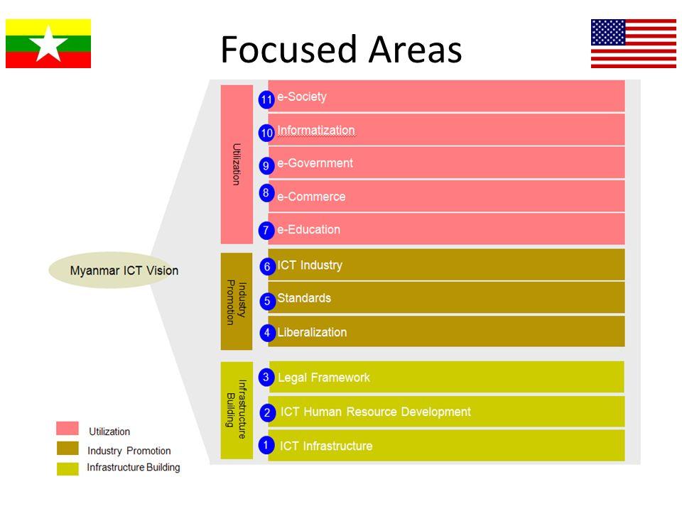 Focused Areas
