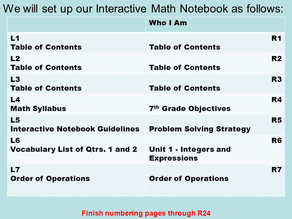 We will set up our Interactive Math Notebook as follows: Who I Am L1 Table of Contents R1 Table of Contents L2 Table of Contents R2 Table of Contents