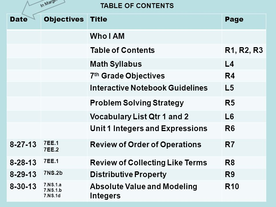 DateObjectivesTitlePage Who I AM Table of ContentsR1, R2, R3 Math SyllabusL4 7 th Grade ObjectivesR4 Interactive Notebook GuidelinesL5 Problem Solving