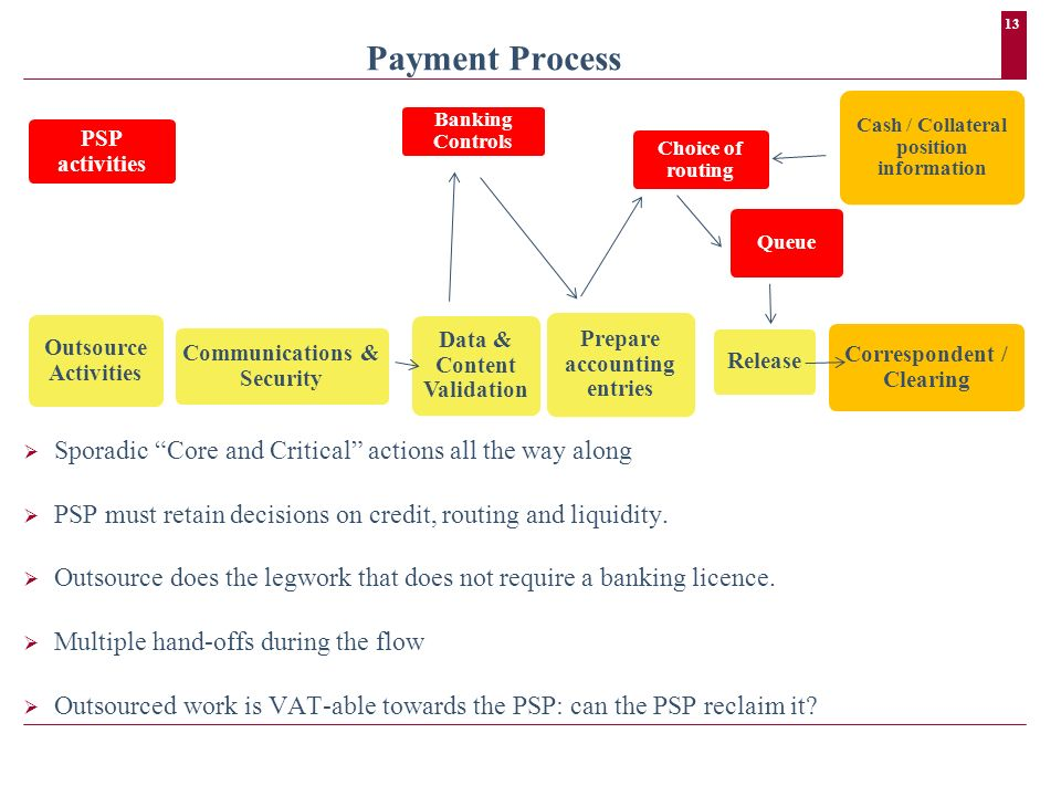 13 Payment Process Sporadic Core and Critical actions all the way along PSP must retain decisions on credit, routing and liquidity. Outsource does the