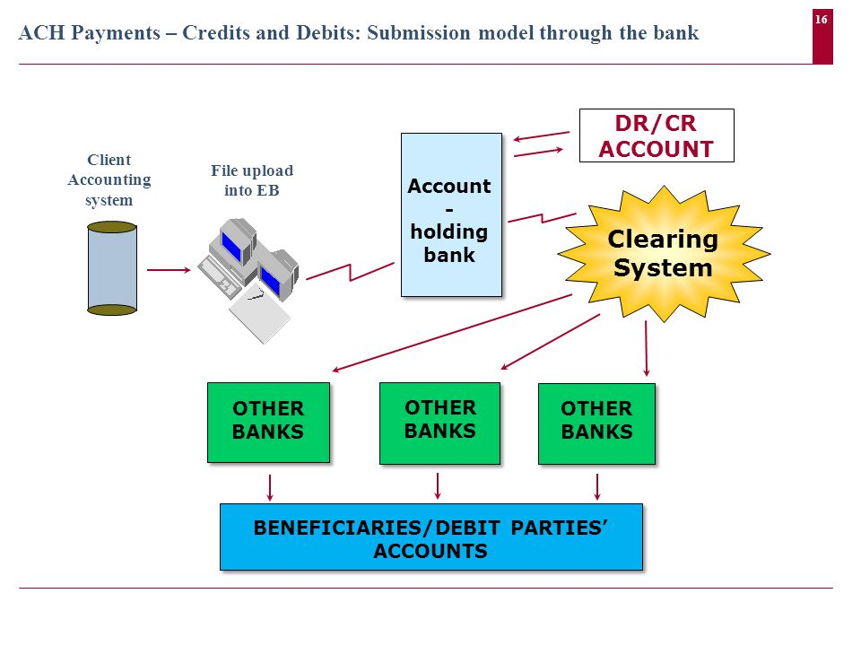 16 ACH Payments – Credits and Debits: Submission model through the bank Account - holding bank Clearing System File upload into EB Client Accounting s