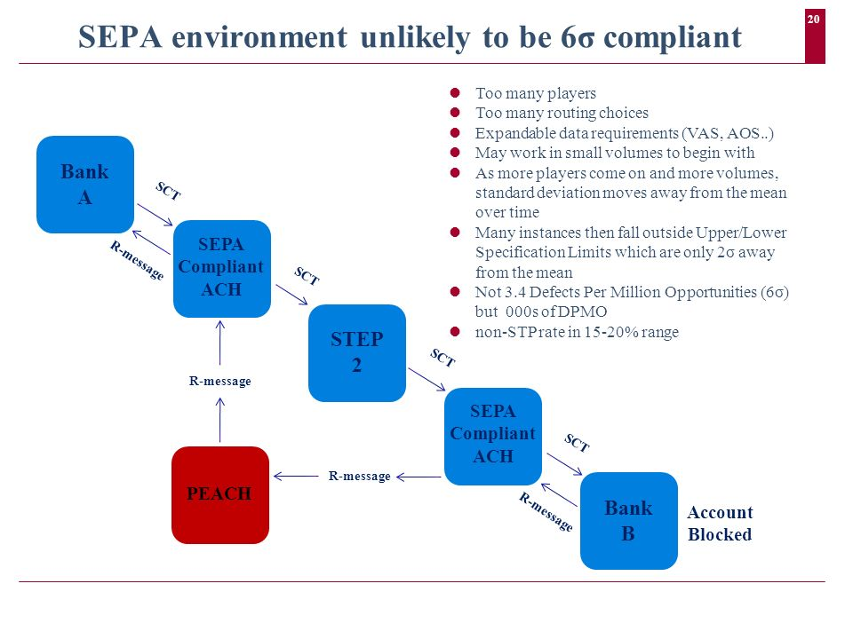 20 SEPA environment unlikely to be 6σ compliant Bank B Bank A STEP 2 SEPA Compliant ACH PEACH Too many players Too many routing choices Expandable dat