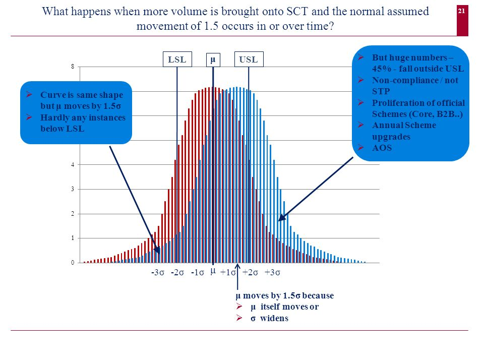 21 Curve is same shape but μ moves by 1.5σ Hardly any instances below LSL LSLUSL +1σ +2σ +3σ μ μ -3σ -2σ -1σ But huge numbers – 45% - fall outside USL