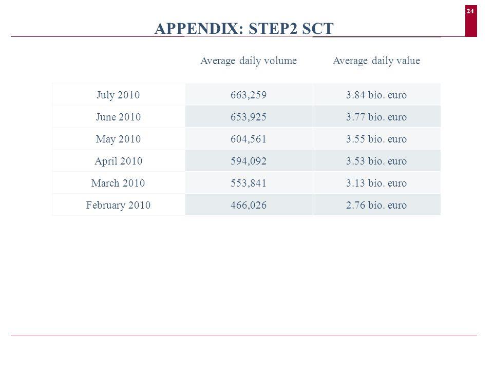 24 APPENDIX: STEP2 SCT Average daily volumeAverage daily value July 2010663,2593.84 bio.