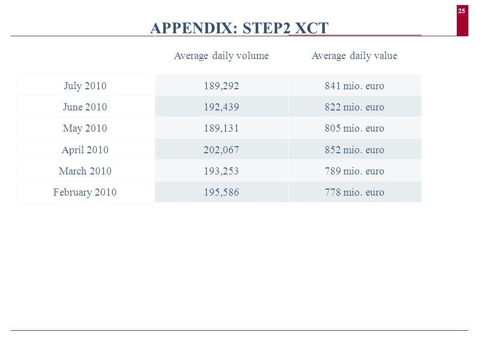 25 APPENDIX: STEP2 XCT Average daily volumeAverage daily value July 2010189,292841 mio.