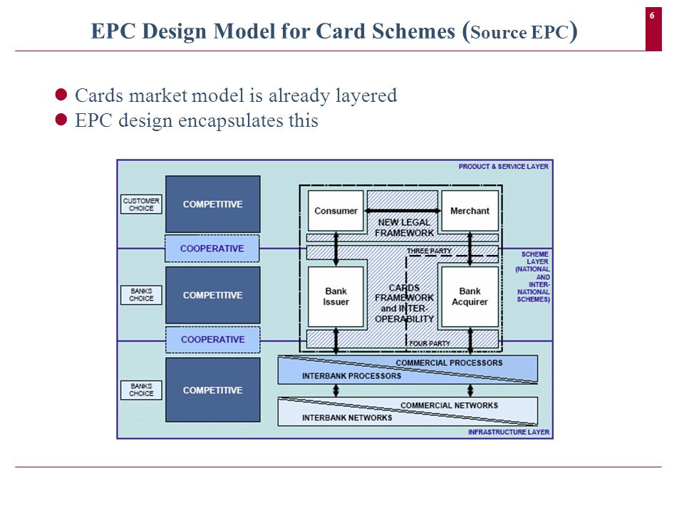 6 EPC Design Model for Card Schemes ( Source EPC ) Cards market model is already layered EPC design encapsulates this