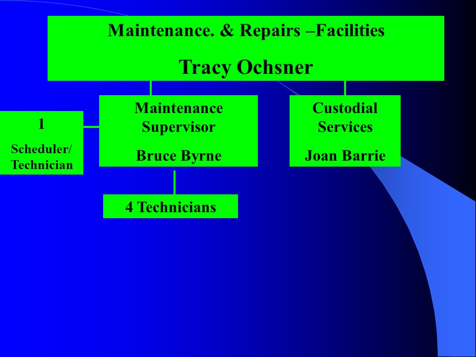 Maintenance. & Repairs –Facilities Tracy Ochsner Maintenance Supervisor Bruce Byrne 4 Technicians Custodial Services Joan Barrie 1 Scheduler/ Technici