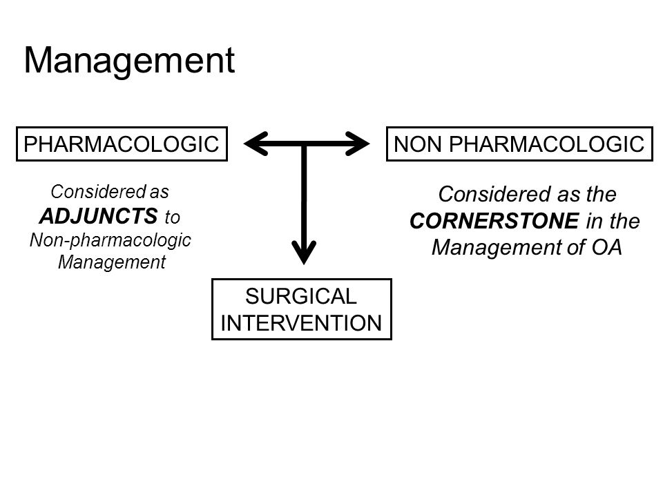 PHARMACOLOGICNON PHARMACOLOGIC SURGICAL INTERVENTION Considered as the CORNERSTONE in the Management of OA Considered as ADJUNCTS to Non-pharmacologic