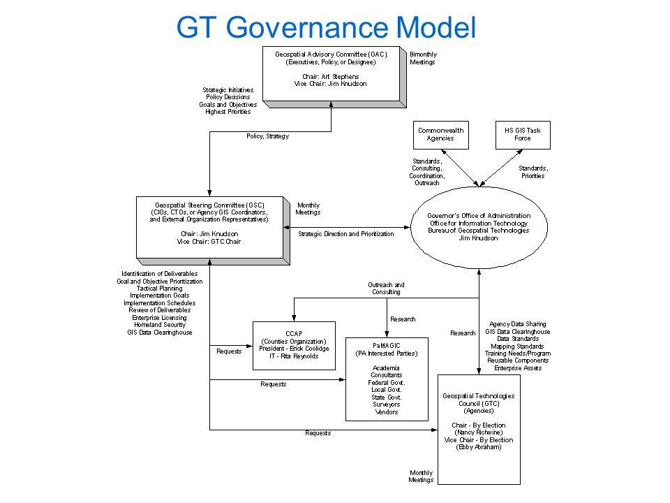 GT Governance Model