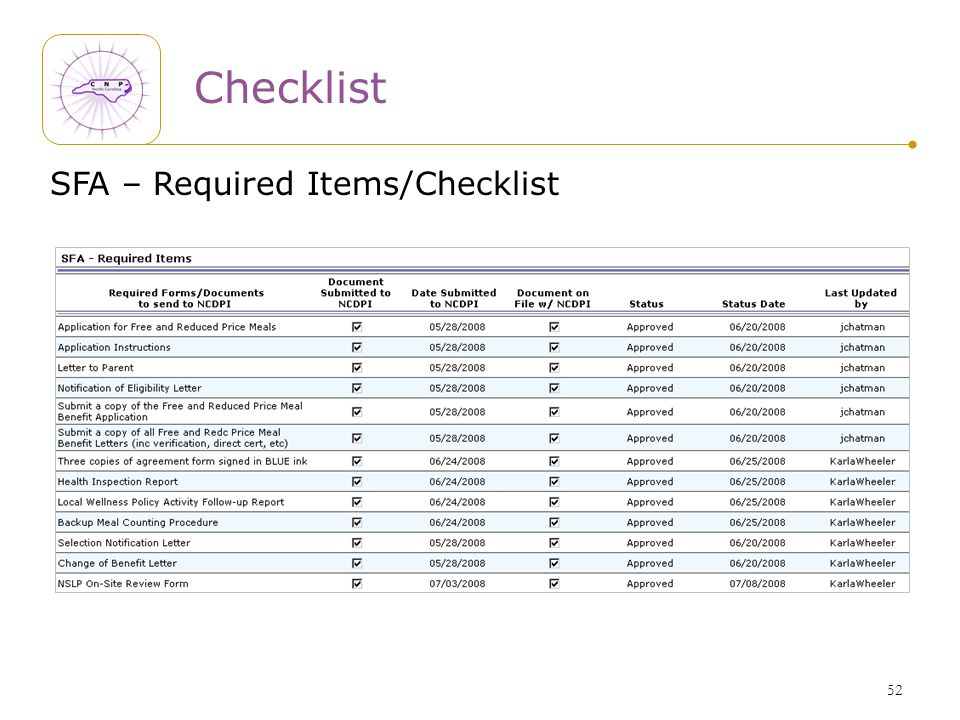 52 Checklist SFA – Required Items/Checklist