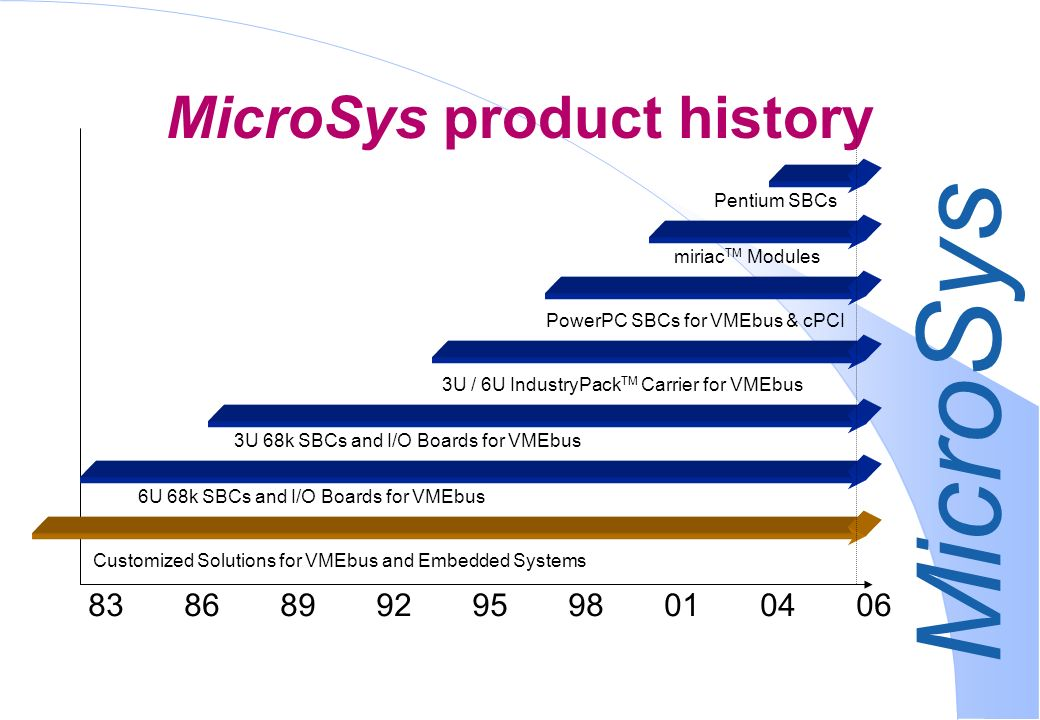 MicroSys Products VMEbus Motorola 68k & PowerPC Single Board Computer Intel Pentium M Single Board Computer VME IO Boards CompactPCI Motorola PowerPC Single Board Computer Intel Pentium M Single Board Computer Mezzanine Solutions IP Modules Passive and Active IP Carrier miriac CPU Modules PowerPC & PowerQUICC, Intel XScale PXA255 Module Carrier and IO Extensions; FPGA, Graphic OEM Products based on COTS Solutions