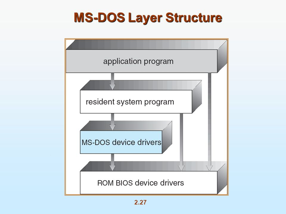 2.27 MS-DOS Layer Structure