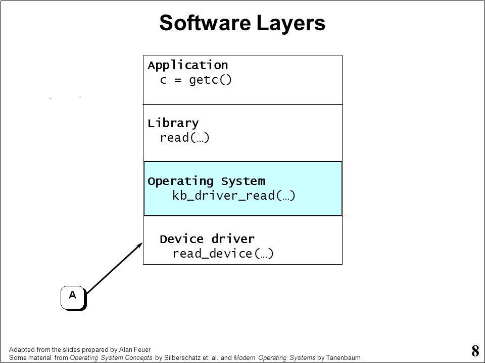 Adapted from the slides prepared by Alan Feuer Some material from Operating System Concepts by Silberschatz et. al. and Modern Operating Systems by Ta