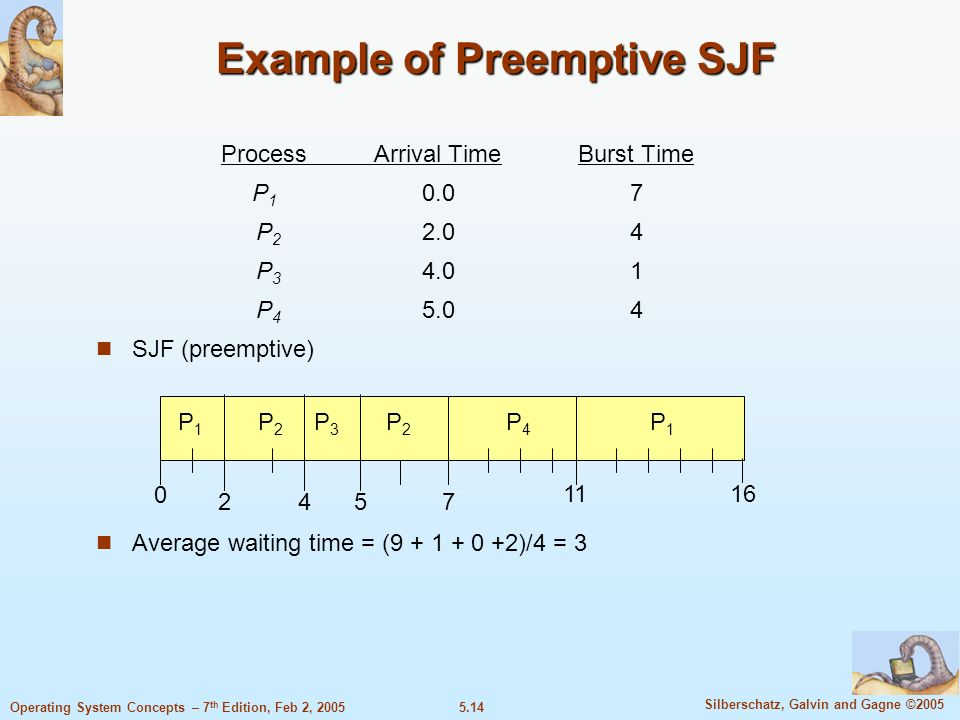 5.14 Silberschatz, Galvin and Gagne ©2005 Operating System Concepts – 7 th Edition, Feb 2, 2005 Example of Preemptive SJF ProcessArrival TimeBurst Tim