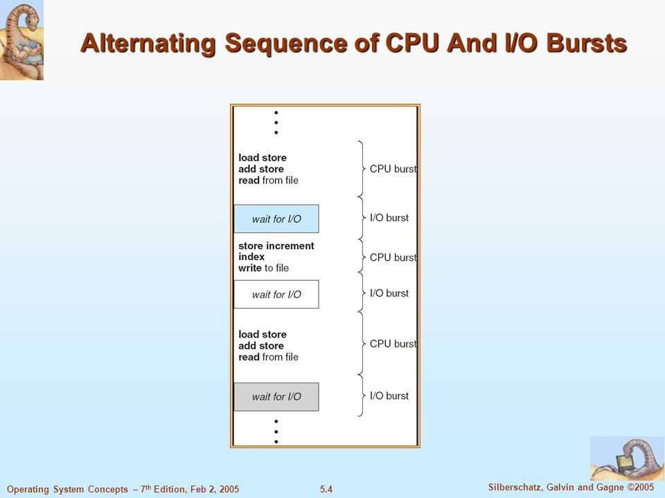 5.4 Silberschatz, Galvin and Gagne ©2005 Operating System Concepts – 7 th Edition, Feb 2, 2005 Alternating Sequence of CPU And I/O Bursts