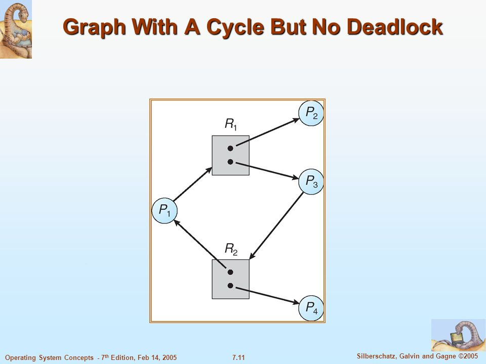 7.11 Silberschatz, Galvin and Gagne ©2005 Operating System Concepts - 7 th Edition, Feb 14, 2005 Graph With A Cycle But No Deadlock