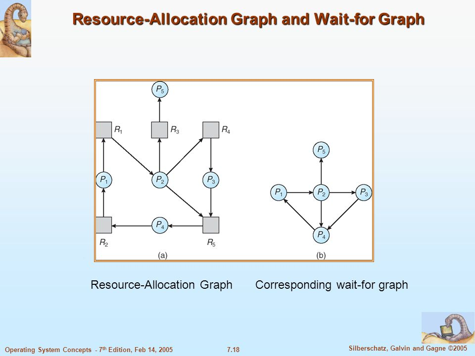 7.18 Silberschatz, Galvin and Gagne ©2005 Operating System Concepts - 7 th Edition, Feb 14, 2005 Resource-Allocation Graph and Wait-for Graph Resource