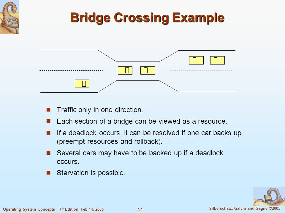 7.4 Silberschatz, Galvin and Gagne ©2005 Operating System Concepts - 7 th Edition, Feb 14, 2005 Bridge Crossing Example Traffic only in one direction.