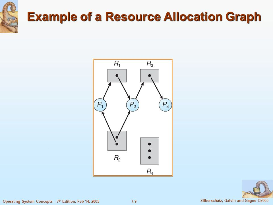 7.20 Silberschatz, Galvin and Gagne ©2005 Operating System Concepts - 7 th Edition, Feb 14, 2005 Recovery from Deadlock: Resource Preemption Selecting a victim – minimize cost.