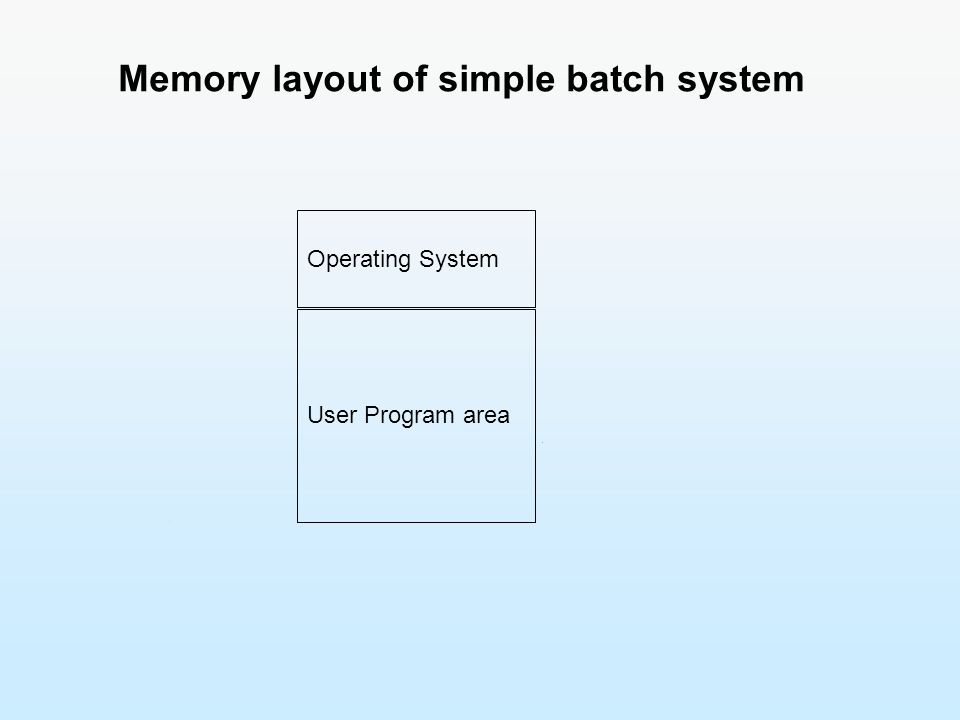 Memory layout of simple batch system Operating System User Program area