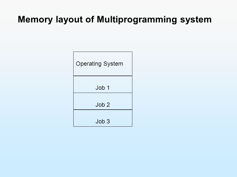 Operating System Job 1 Job 2 Job 3 Memory layout of Multiprogramming system