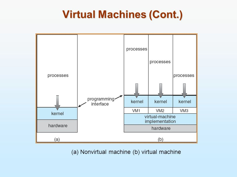 Virtual Machines (Cont.) (a) Nonvirtual machine (b) virtual machine Non-virtual Machine Virtual Machine