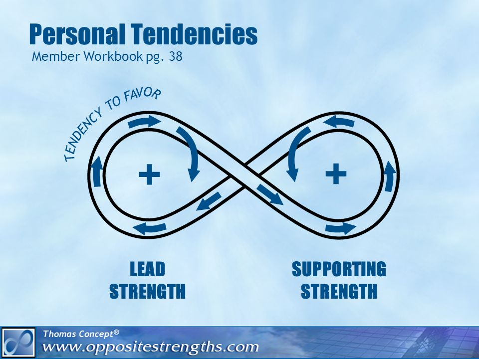 Dealing With Your Tendencies: Activity What strength do you need to be emphasizing.
