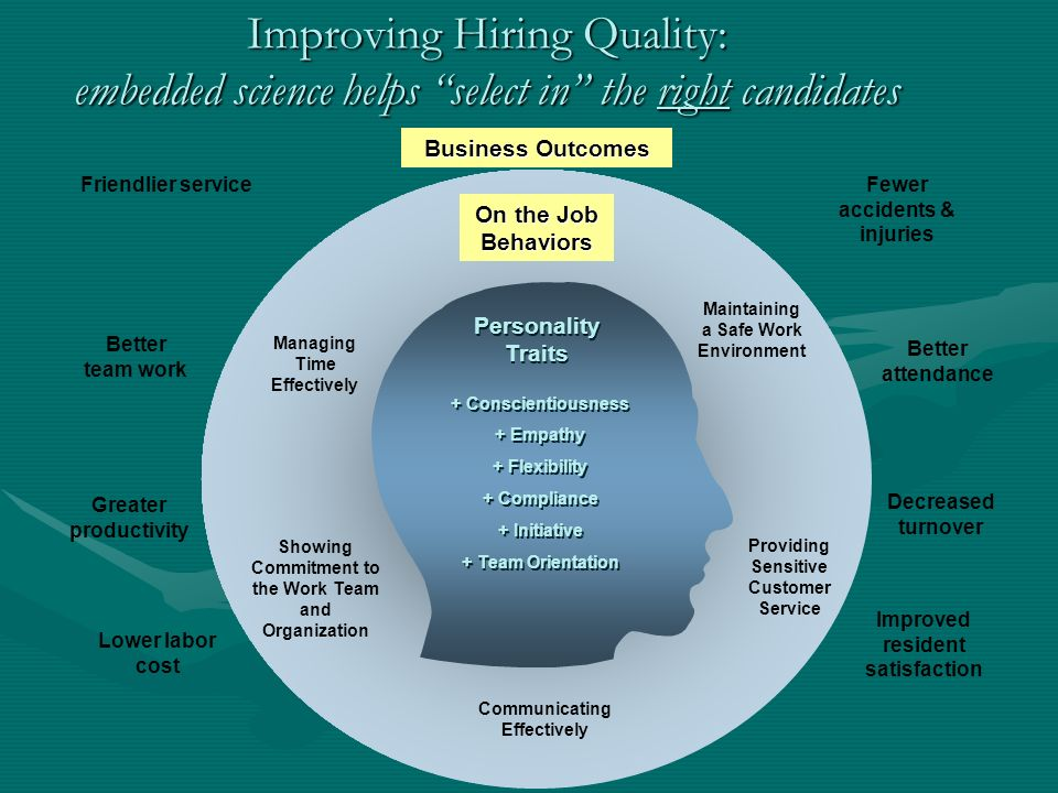 Improving Hiring Quality: embedded science helps select in the right candidates Showing Commitment to the Work Team and Organization On the Job Behaviors Maintaining a Safe Work Environment Managing Time Effectively Providing Sensitive Customer Service Communicating Effectively + Conscientiousness + Empathy + Flexibility + Compliance + Initiative + Team Orientation + Conscientiousness + Empathy + Flexibility + Compliance + Initiative + Team Orientation Personality Traits Lower labor cost Better attendance Decreased turnover Greater productivity Fewer accidents & injuries Improved resident satisfaction Friendlier service Better team work Business Outcomes